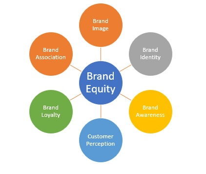 Dependable Ways To Measure Brand Equity