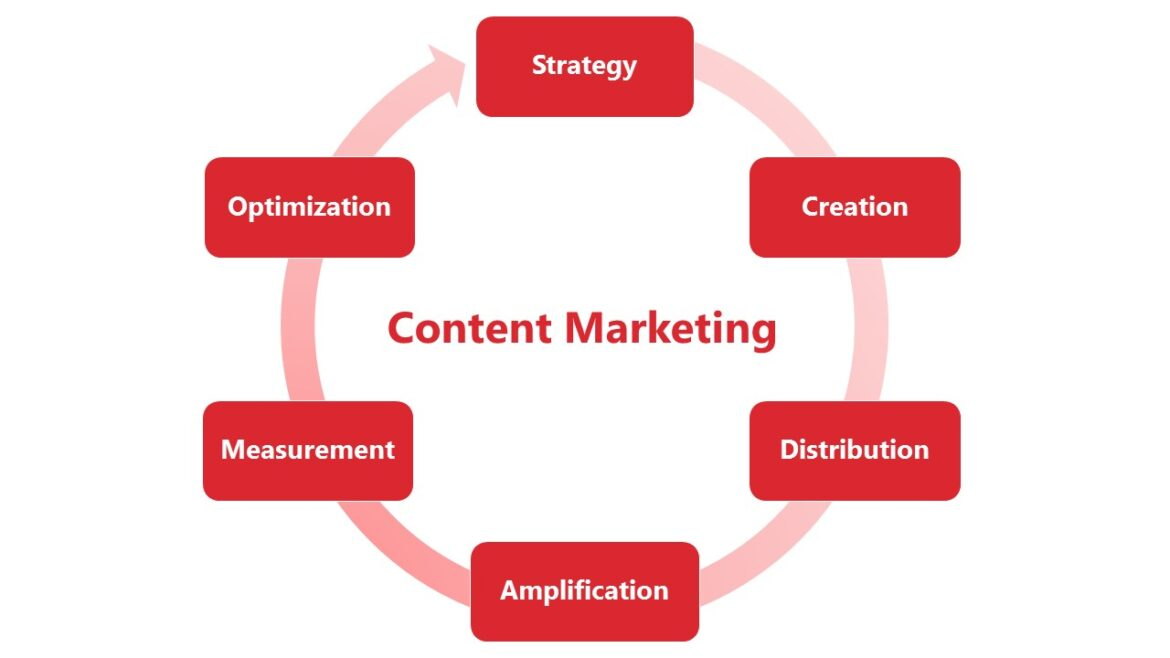 CONTENT MARKETING STRATEGY | TIPS AND TRICKS