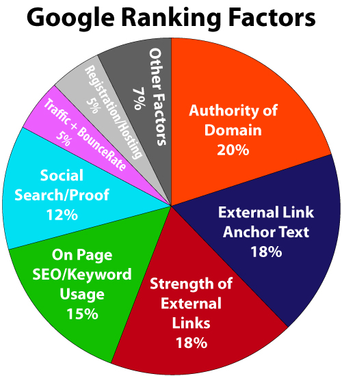 A portion Of The Top Ranking Factors In SEO In 2020