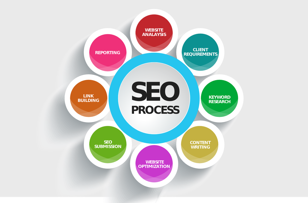 Significance of catchphrase research for nearby SEO